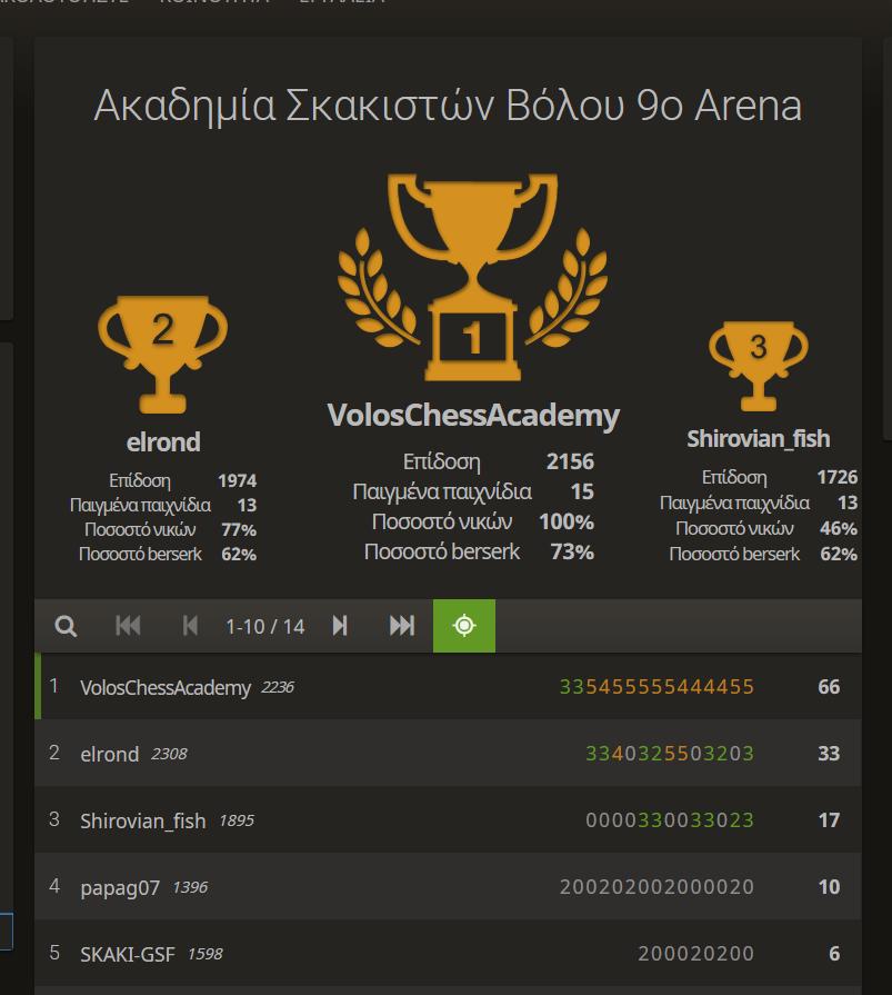 apotelesmata-9o arena